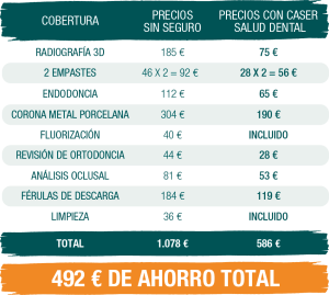 comparativa-precios-tratamientos-dentales-comunes