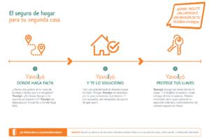 Seguro de hogar para segunda vivienda | Reparaciones en tu segunda vivienda aseguradas